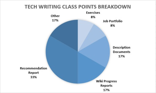 Assignments%20Pie%20Chart